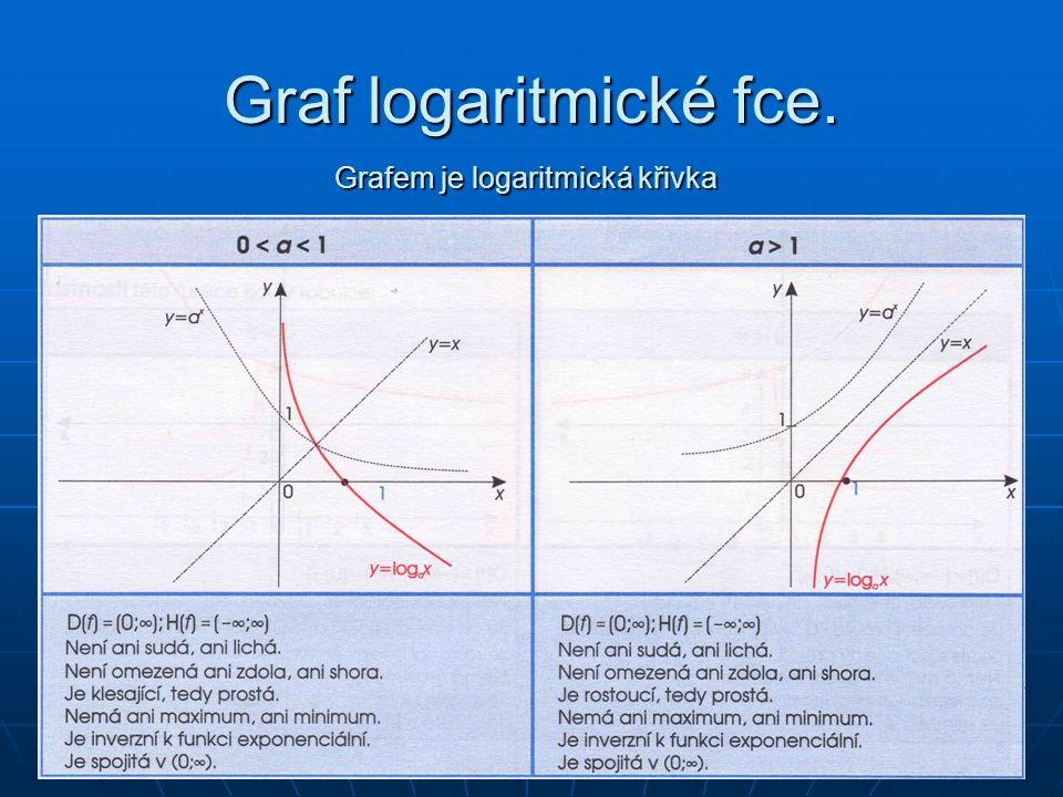 Grafem je logaritmická křivka