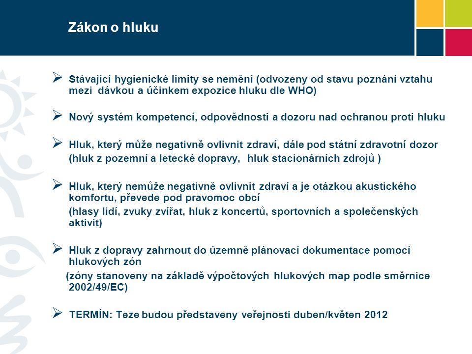 Zákon o hluku Stávající hygienické limity se nemění (odvozeny od stavu poznání vztahu mezi dávkou a účinkem expozice hluku dle WHO)