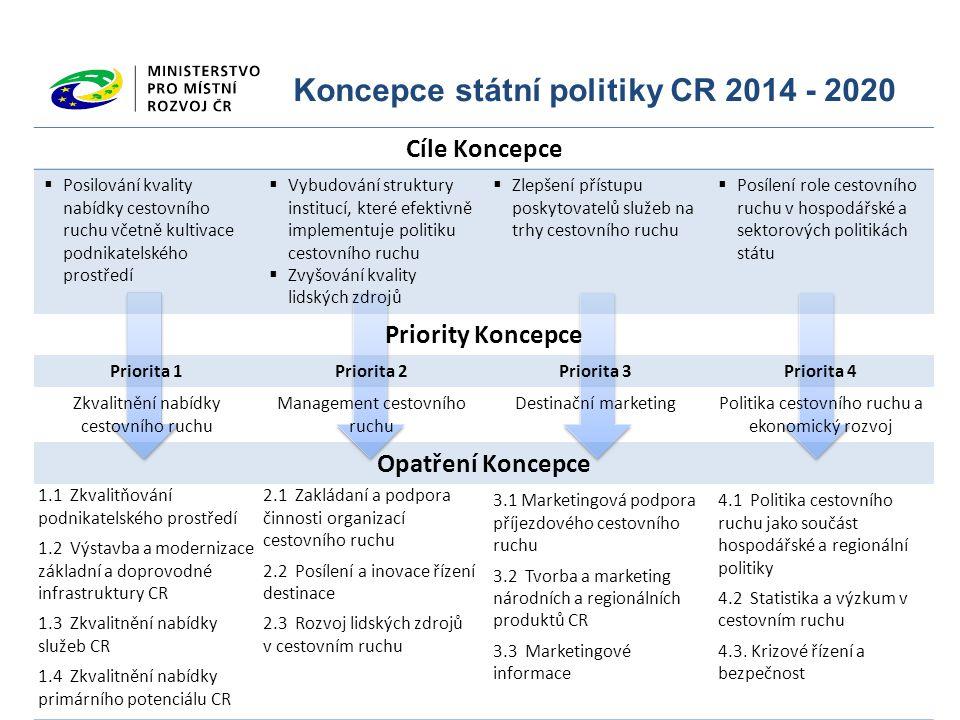Koncepce státní politiky CR 2014 - 2020