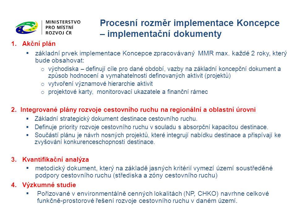 Procesní rozměr implementace Koncepce – implementační dokumenty
