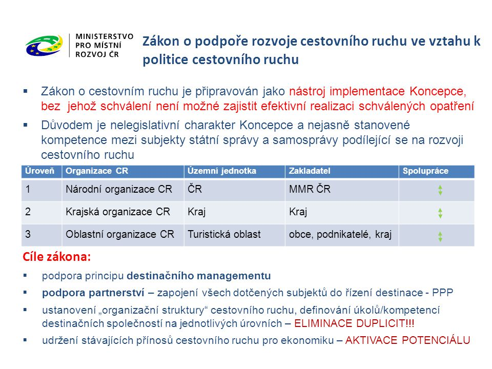 Zákon o podpoře rozvoje cestovního ruchu ve vztahu k politice cestovního ruchu