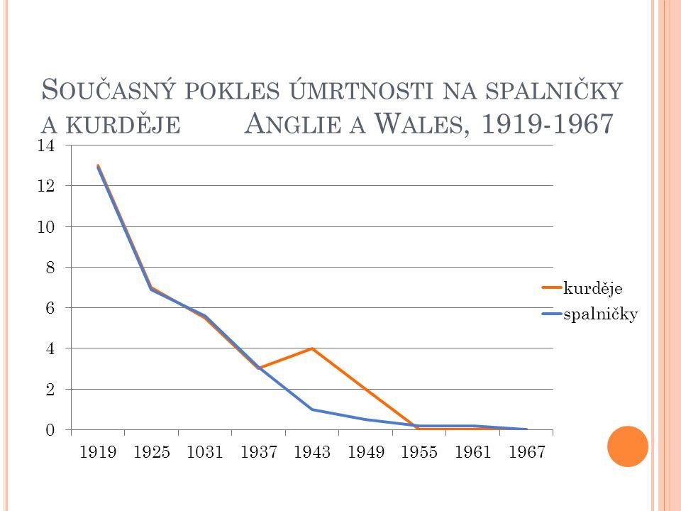 Současný pokles úmrtnosti na spalničky a kurděje Anglie a Wales, 1919-1967