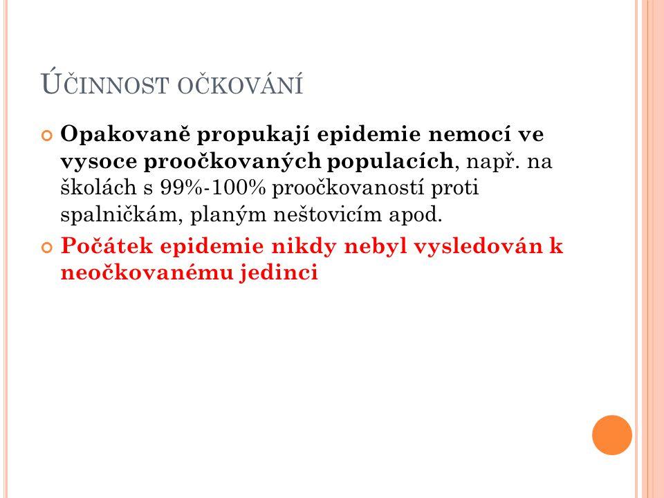 Účinnost očkování