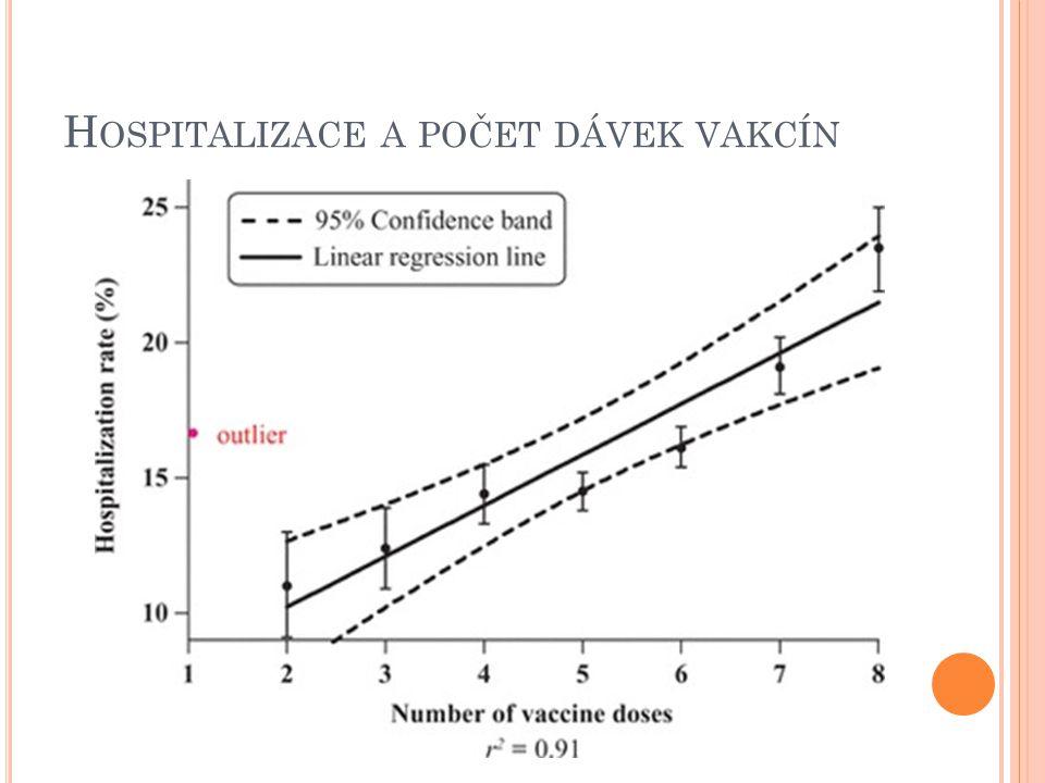 Hospitalizace a počet dávek vakcín