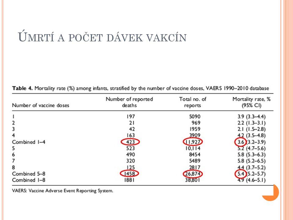 Úmrtí a počet dávek vakcín