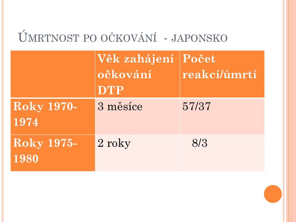 Úmrtnost po očkování - japonsko