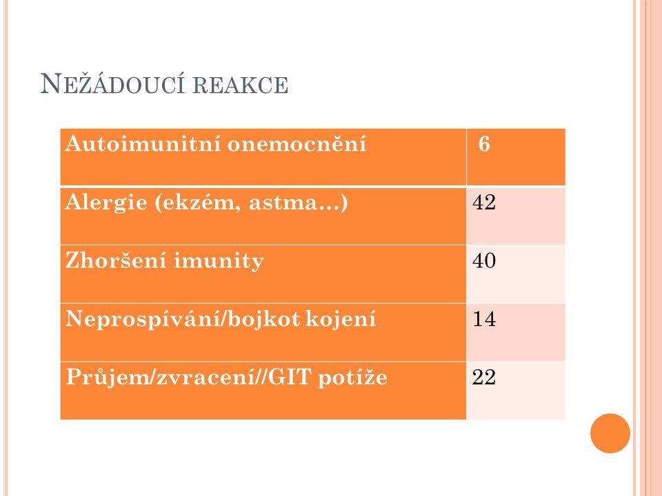 Nežádoucí reakce Autoimunitní onemocnění 6 Alergie (ekzém, astma…) 42