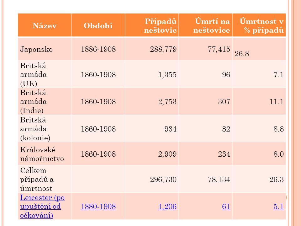 Název Období. Případů neštovic. Úmrtí na neštovice. Úmrtnost v % případů. Japonsko. 1886-1908.