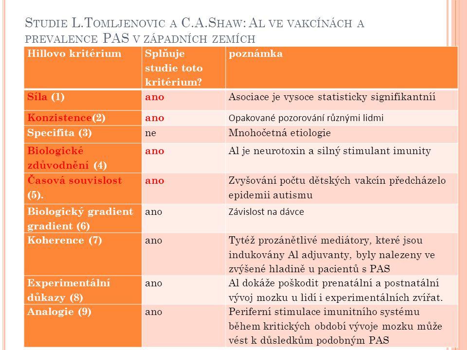 Studie L. Tomljenovic a C. A
