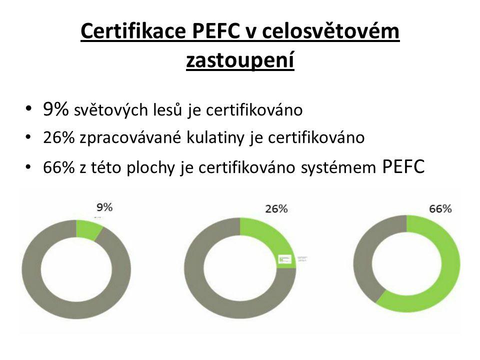 Certifikace PEFC v celosvětovém zastoupení