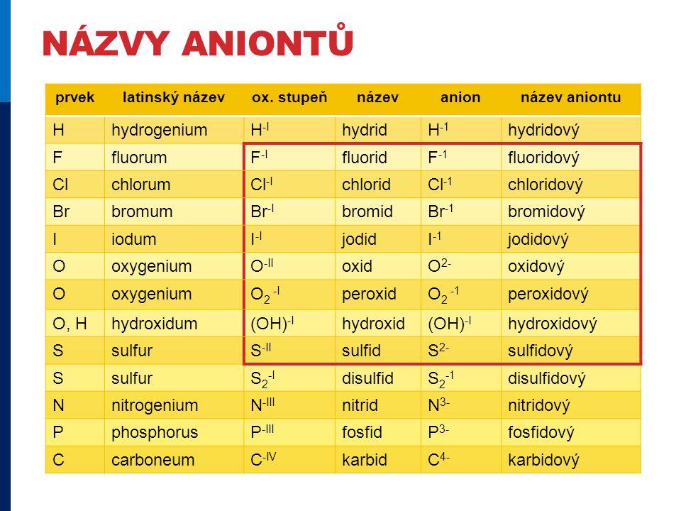 názvy aniontů H hydrogenium H-I hydrid H-1 hydridový F fluorum F-I