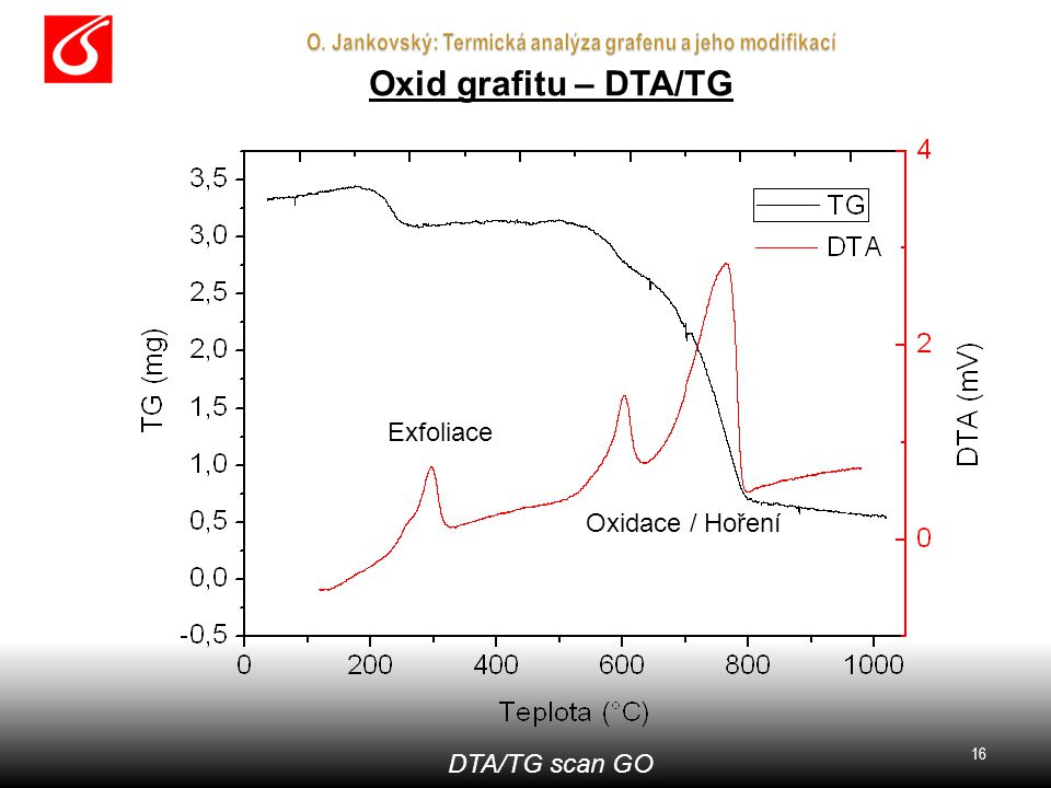 Grafen – Ramanova spektroskopie Oxid grafitu – DTA/TG