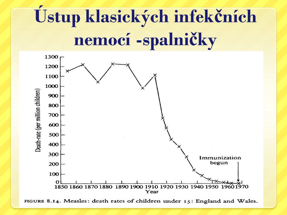 Ústup klasických infekčních nemocí -spalničky Zdroj: T