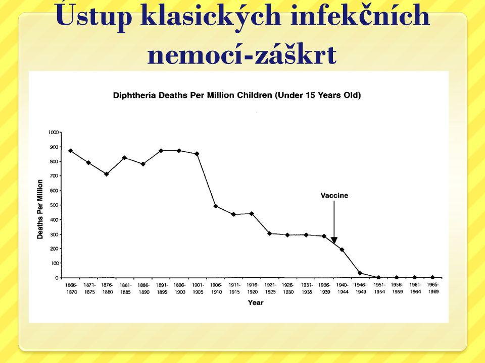 Ústup klasických infekčních nemocí-záškrt