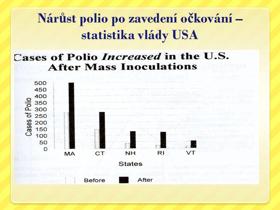 Nárůst polio po zavedení očkování – statistika vlády USA