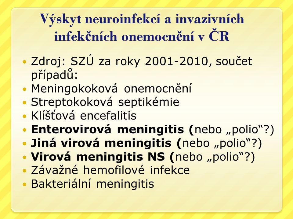 Výskyt neuroinfekcí a invazivních infekčních onemocnění v ČR