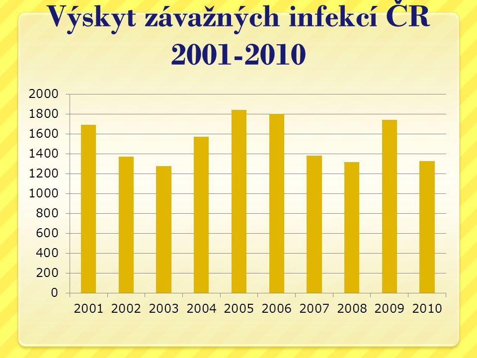 Výskyt závažných infekcí ČR 2001-2010
