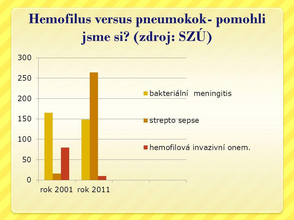 Hemofilus versus pneumokok- pomohli jsme si (zdroj: SZÚ)