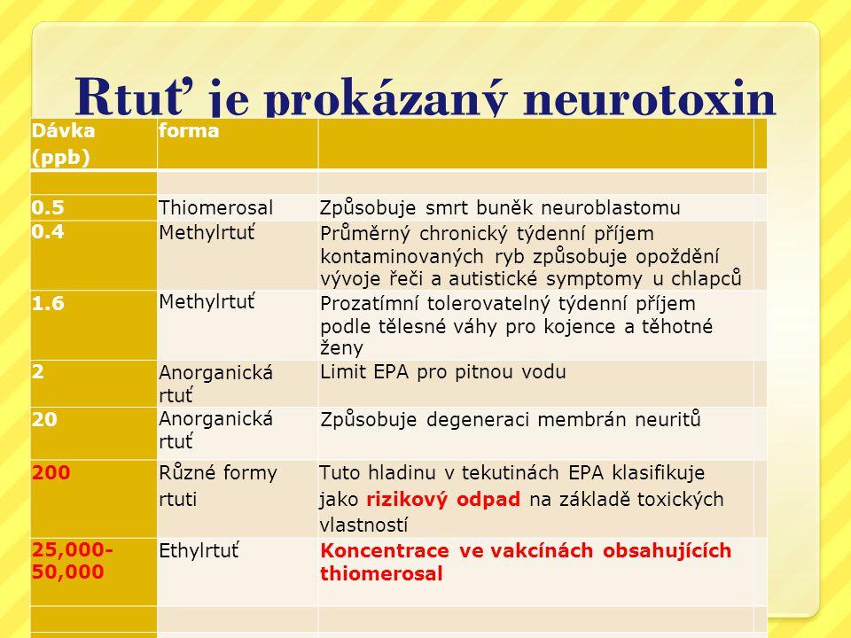 Rtuť je prokázaný neurotoxin