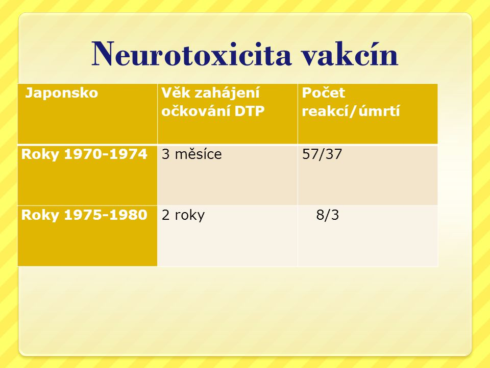 Neurotoxicita vakcín Japonsko Věk zahájení očkování DTP