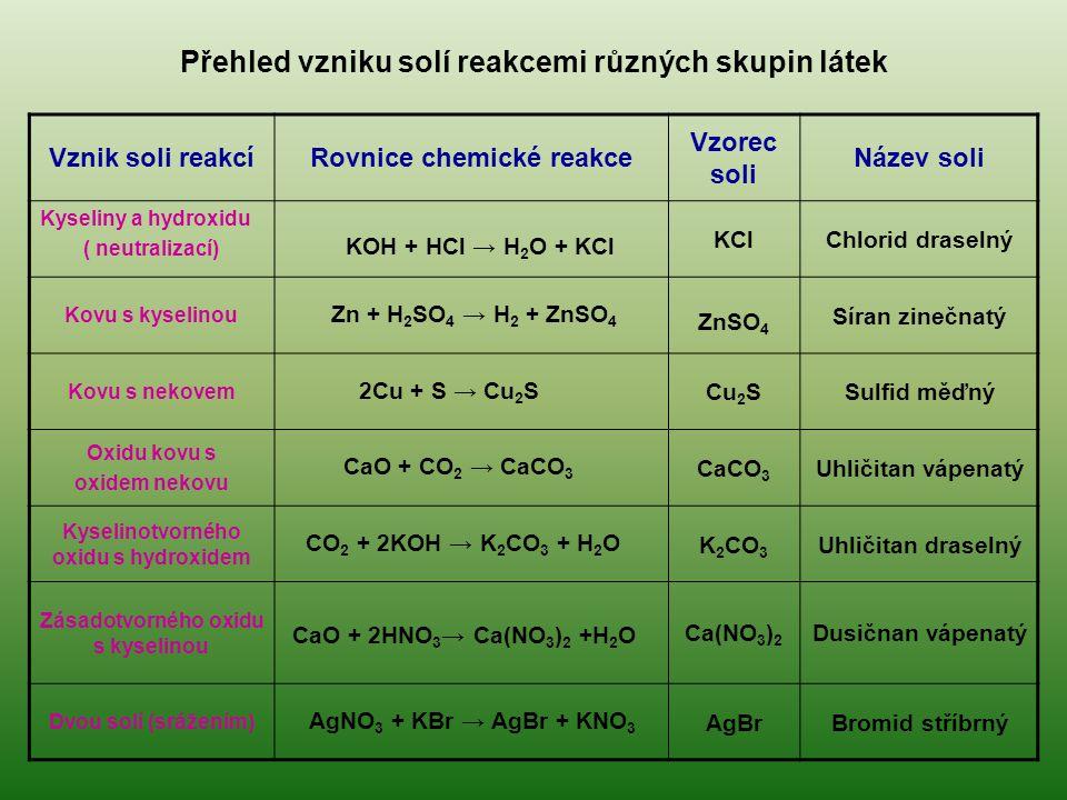 Přehled vzniku solí reakcemi různých skupin látek