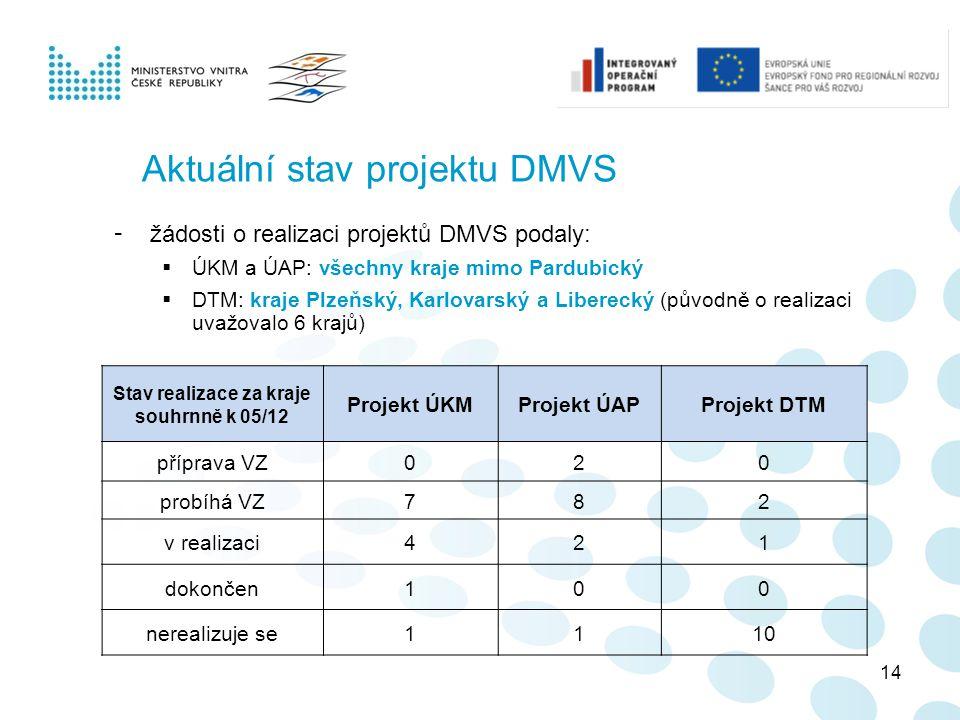 Aktuální stav projektu DMVS