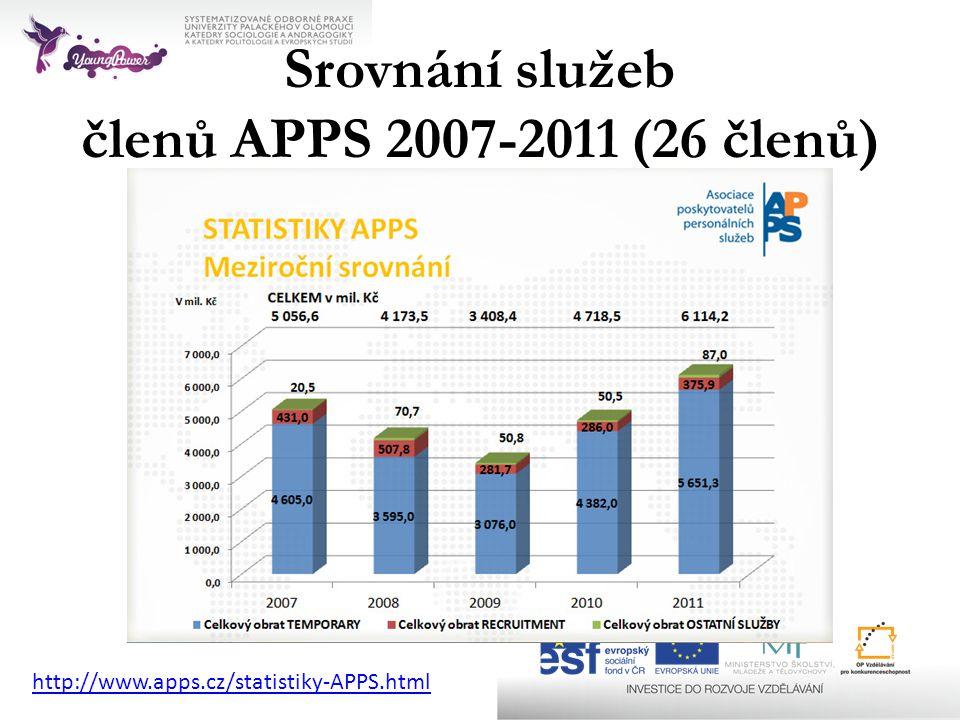 Srovnání služeb členů APPS 2007-2011 (26 členů)