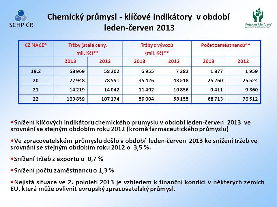 Chemický průmysl - klíčové indikátory v období leden-červen 2013