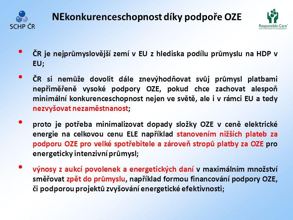 NEkonkurenceschopnost díky podpoře OZE