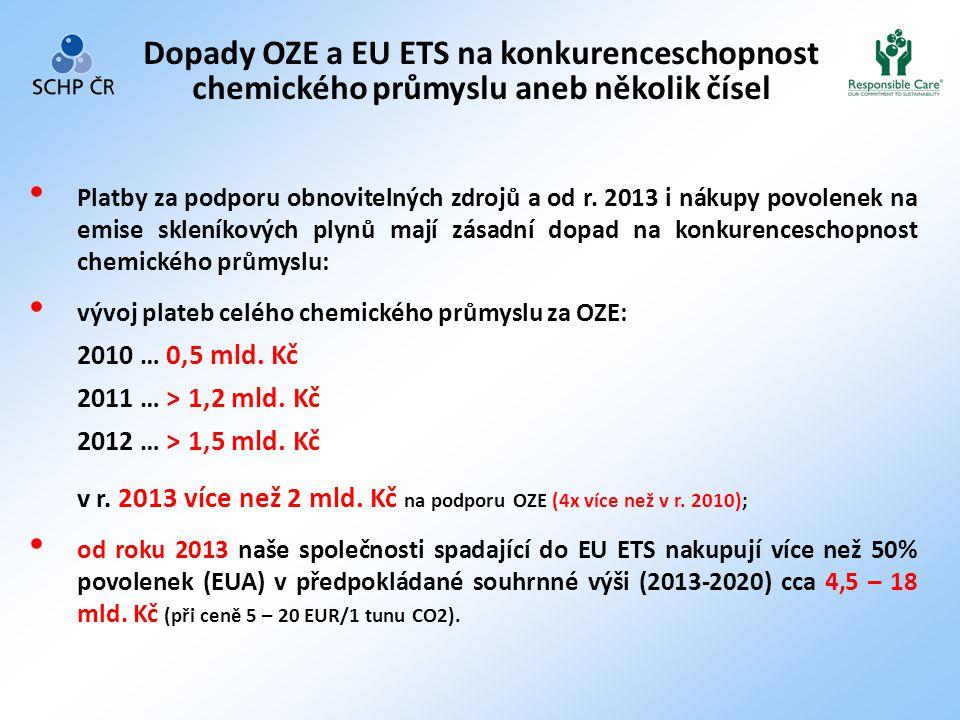 Dopady OZE a EU ETS na konkurenceschopnost chemického průmyslu aneb několik čísel