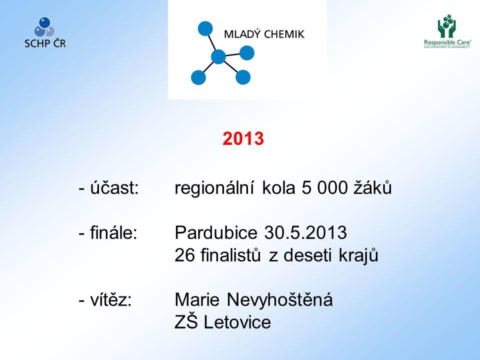 2013 účast: regionální kola 5 000 žáků. finále: Pardubice 30.5.2013. 26 finalistů z deseti krajů.
