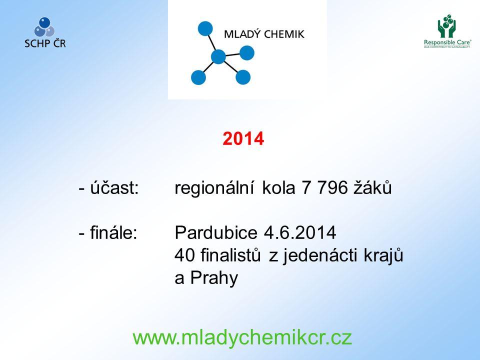 www.mladychemikcr.cz 2014 účast: regionální kola 7 796 žáků