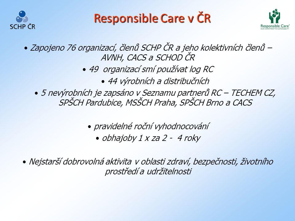 Responsible Care v ČR Zapojeno 76 organizací, členů SCHP ČR a jeho kolektivních členů – AVNH, CACS a SCHOD ČR.