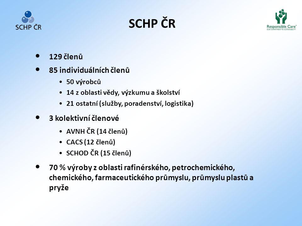 SCHP ČR 129 členů 85 individuálních členů 3 kolektivní členové