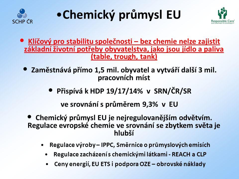 Chemický průmysl EU