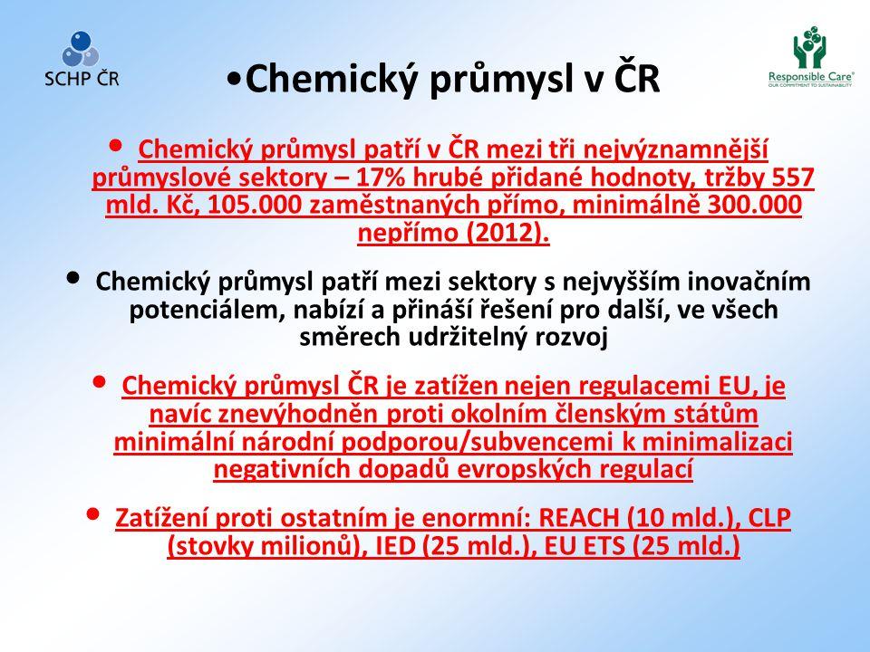 Chemický průmysl v ČR