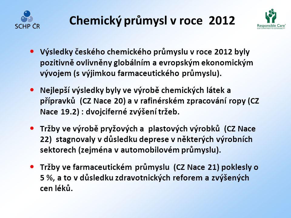 Chemický průmysl v roce 2012