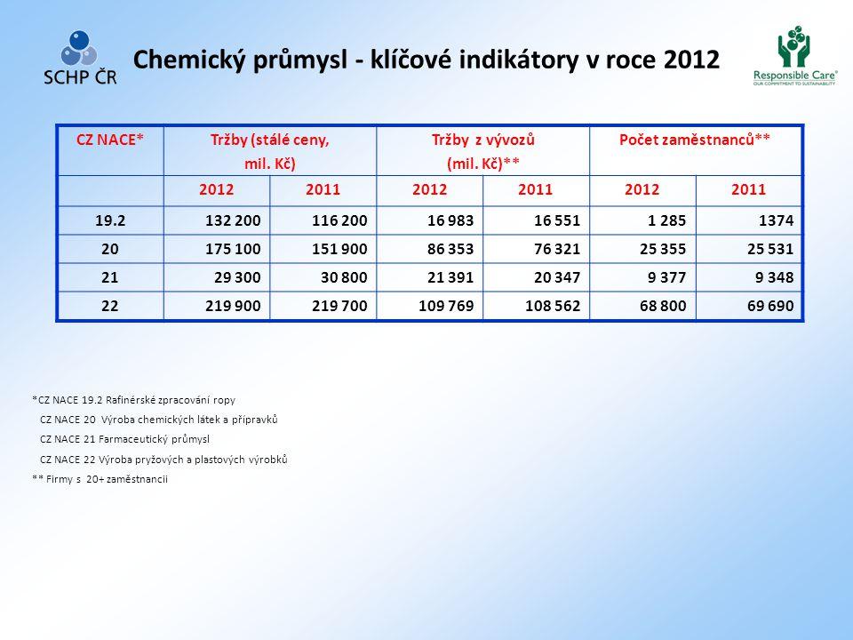 Chemický průmysl - klíčové indikátory v roce 2012