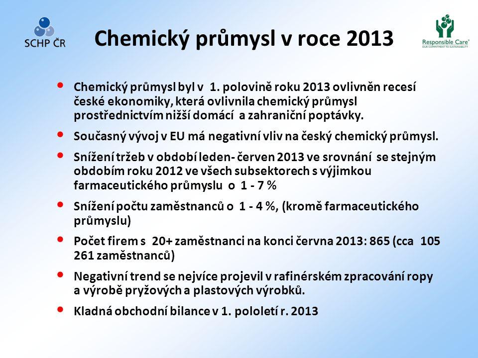Chemický průmysl v roce 2013