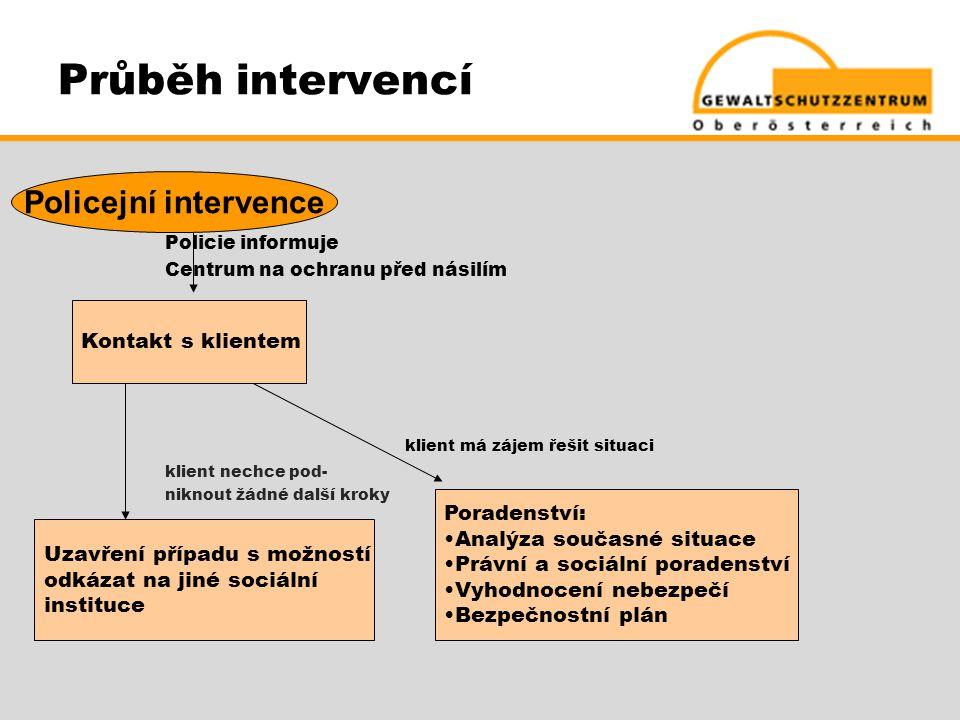 Průběh intervencí Policejní intervence klient má zájem řešit situaci