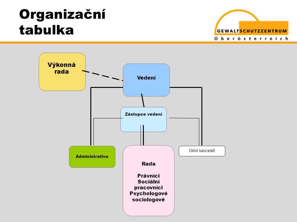 Organizační tabulka Výkonná rada Vedení Rada Právníci
