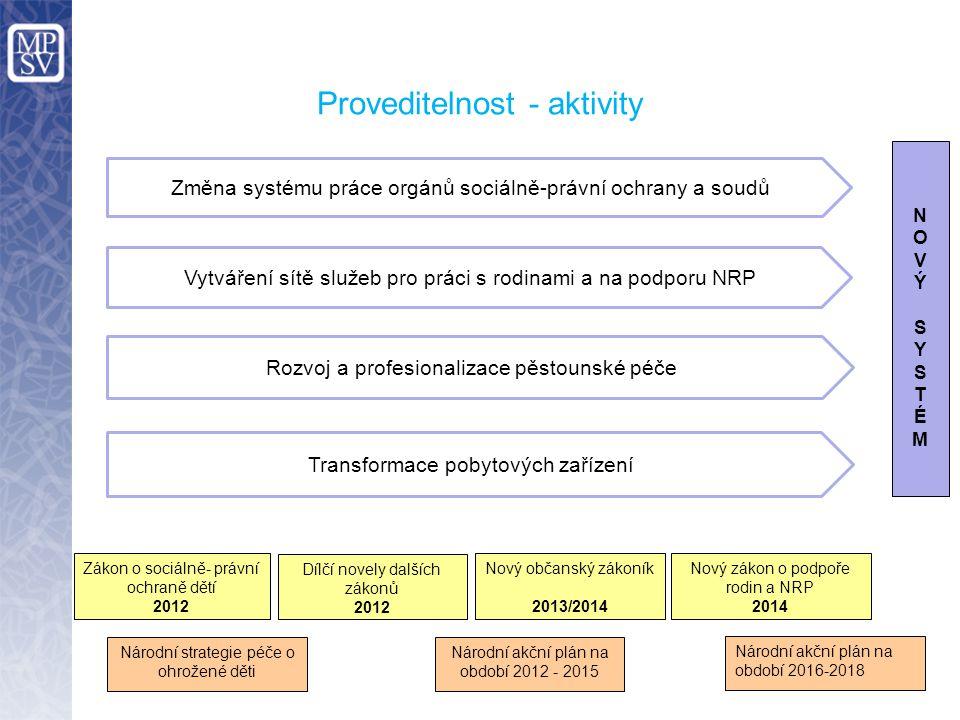 Proveditelnost - aktivity