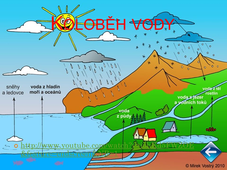 Koloběh vody http://www.youtube.com/watch v=iohKd5FWZOE &feature=endscreen&NR=1