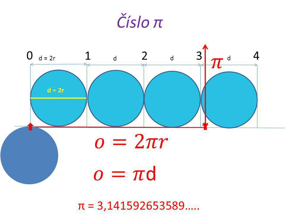 Číslo π 1 2 3 𝜋 4 d = 2r d d d d = 2r 𝑜=2𝜋𝑟 𝑜=𝜋d π = 3,141592653589…..