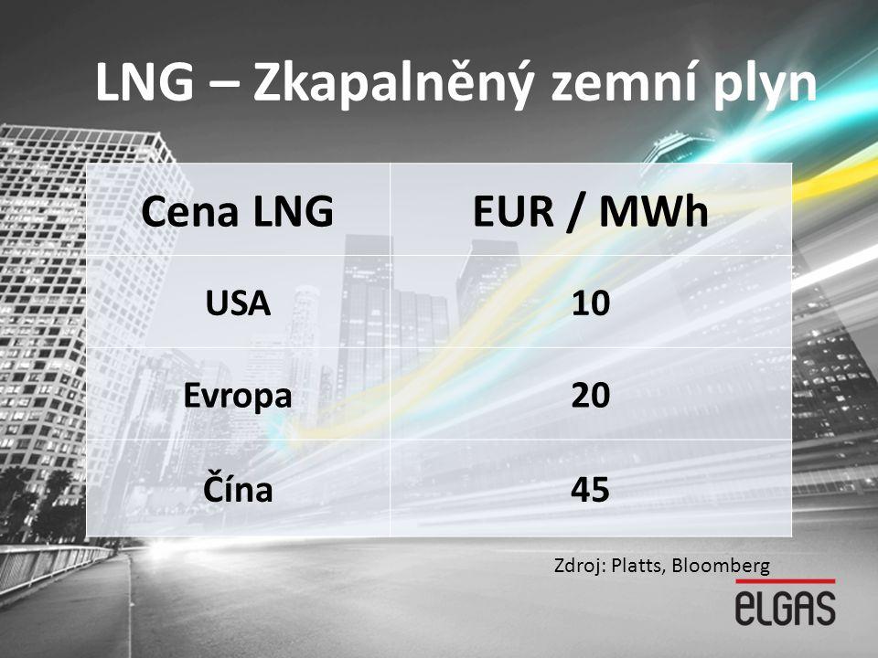 LNG – Zkapalněný zemní plyn