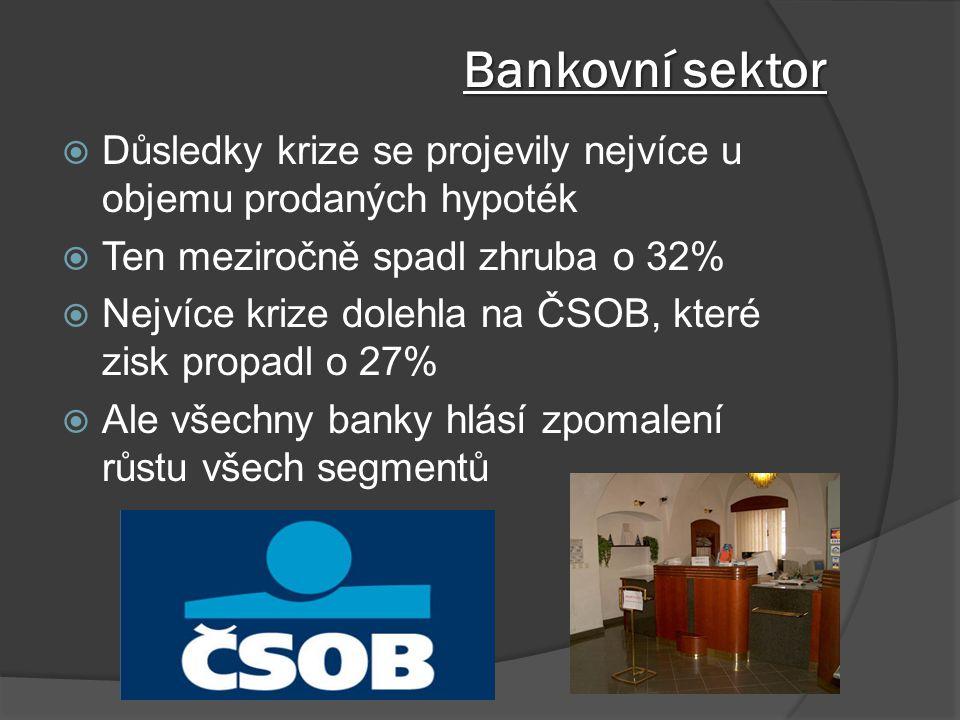 Bankovní sektor Důsledky krize se projevily nejvíce u objemu prodaných hypoték. Ten meziročně spadl zhruba o 32%