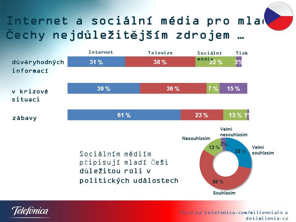 Internet a sociální média pro mladé Čechy nejdůležitějším zdrojem …