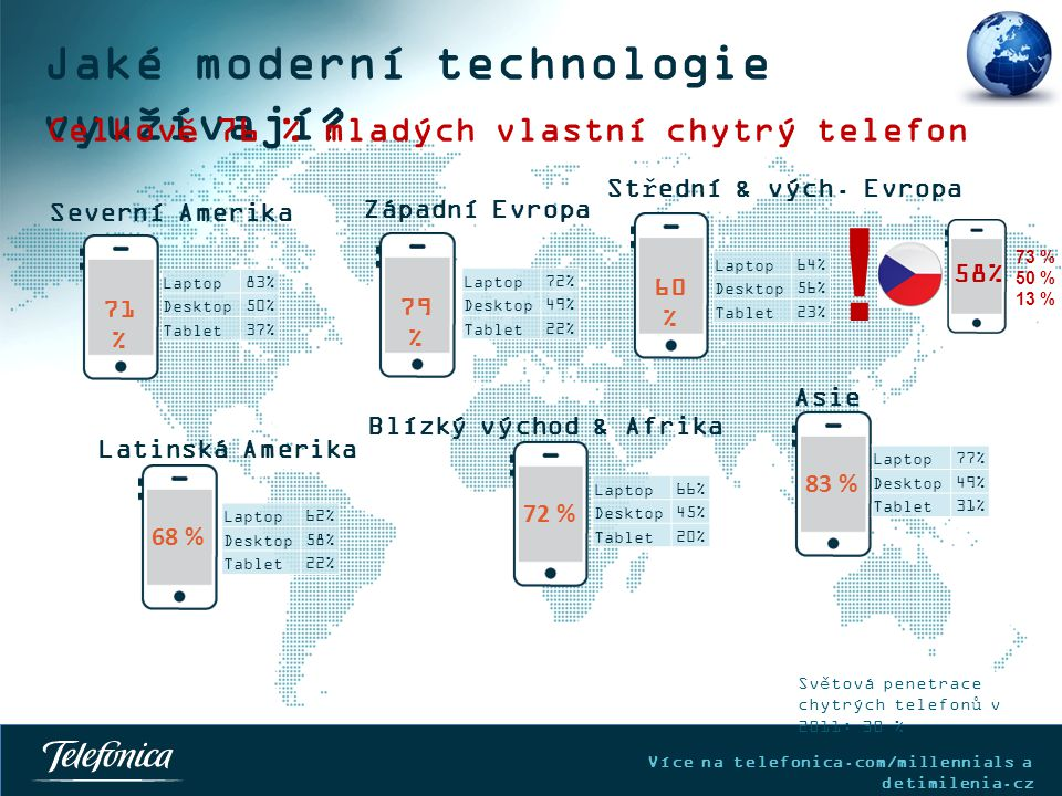 Jaké moderní technologie využívají