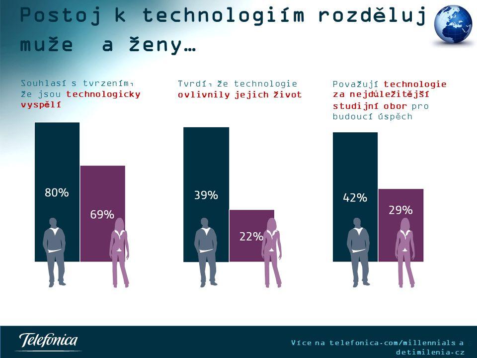 Postoj k technologiím rozděluje muže a ženy…
