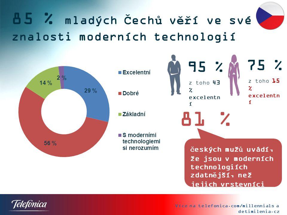 85 % mladých Čechů věří ve své znalosti moderních technologií